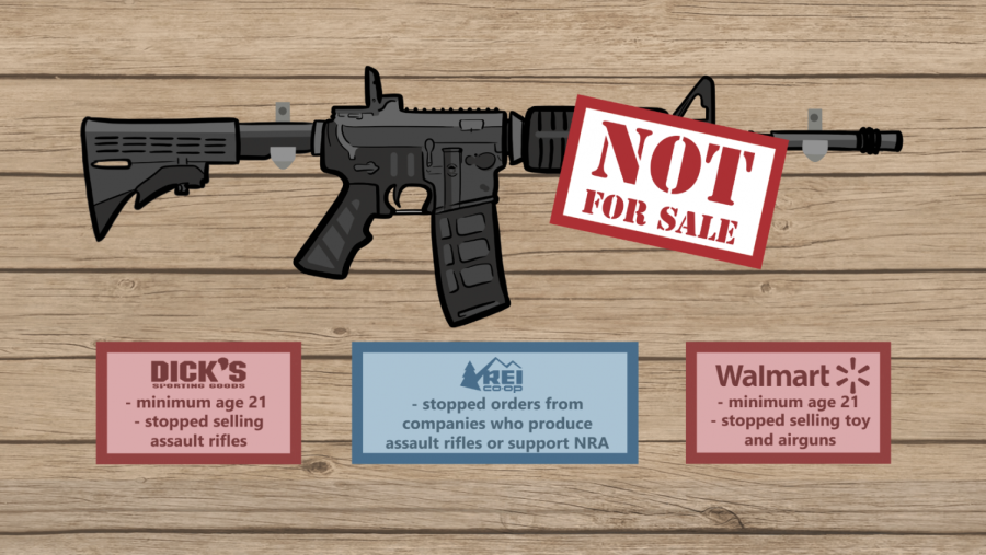 Retailers pass minor arms purchase restrictions: the two perspectives