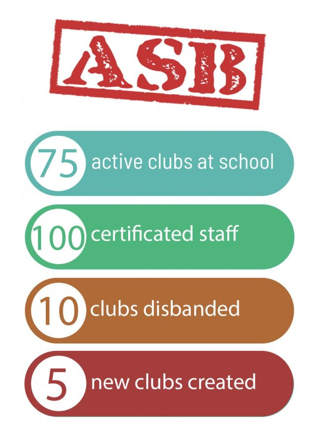 The impact of the new club review system that made way for new cubs on campus.