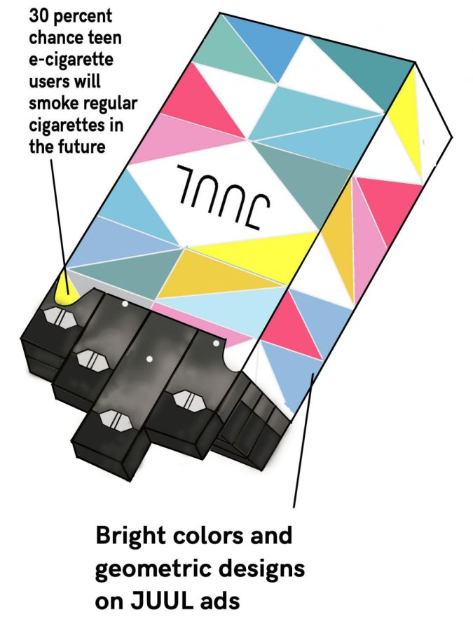 Graphic+illustration+of+JUULs+in+a+brightly-colored+box+reminiscent+of+a+traditional+cigarette+box.+Information+about+JUUL+is+also+shown.