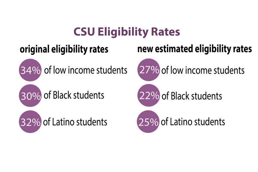 New CSU math requirements threaten equity