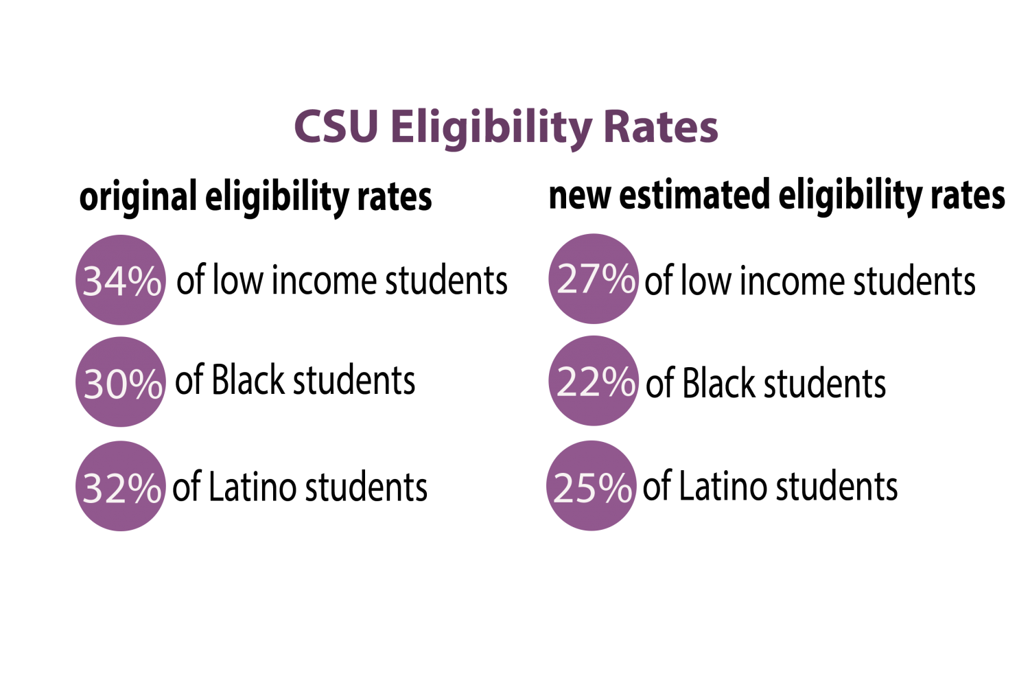 Eligibility rates for the California State University system with the new quantitative reasoning requirements are predicted to be lower than current rates.