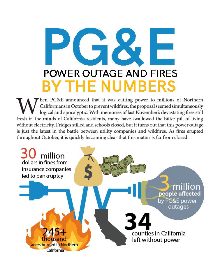PG&E outage and fires by the numbers