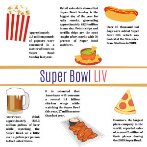 Super Bowl LIV Snacks Statistics