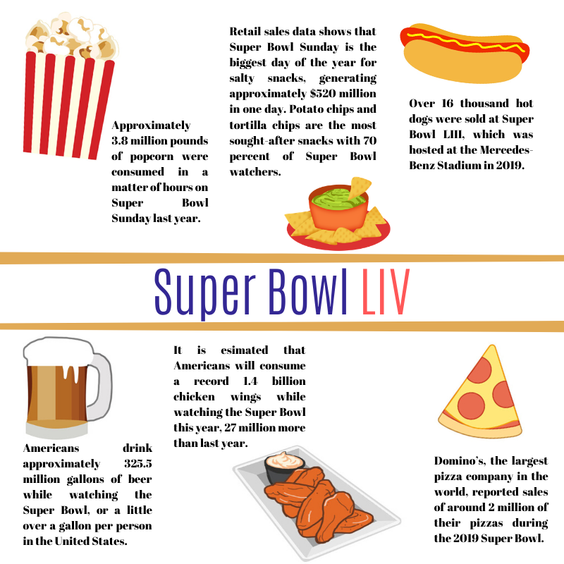 Infographic containing food-related statistics on the Superbowl LIV