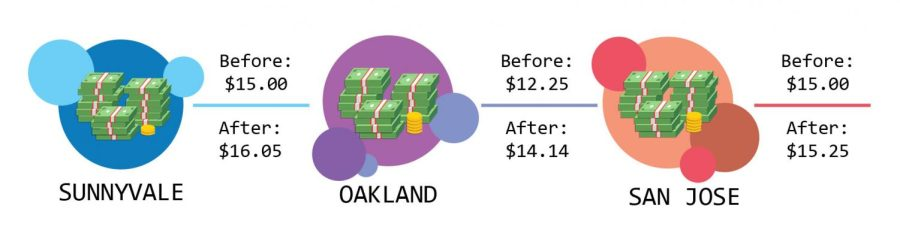 The above infographic displays statistics of California Bay Area cities' minimum wages before and after the increase.
