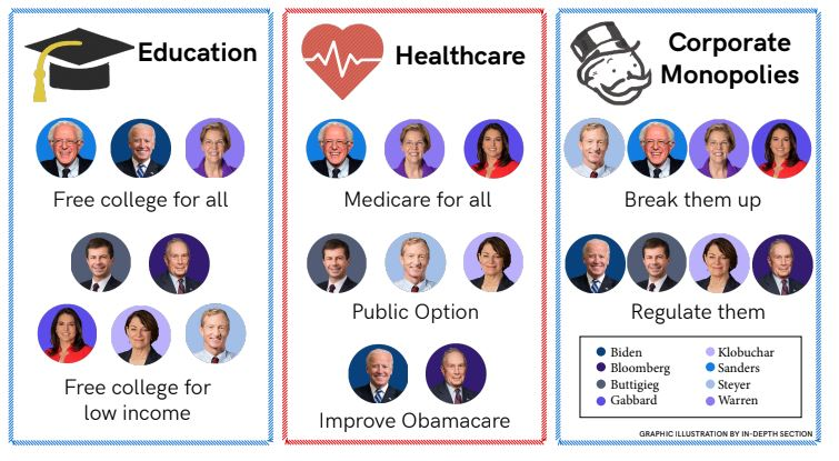 A+graphic+illustration+of+the+issues+Democratic+presidential+candidates+have+been+running+on+for+their+2020+campaign.