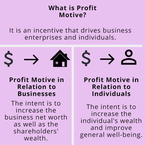 Profit motive is an incentive that drives business integration and individuals.