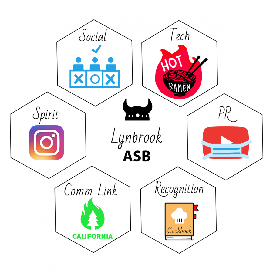 ASB's different commissions have planned a variety of events for this virtual year, including a gameshow and a cookbook.