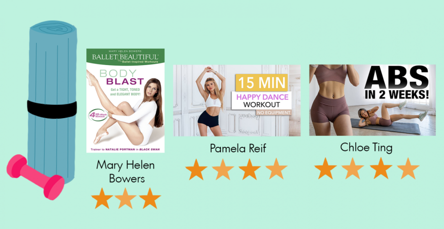 Workouts from popular fitness trainers Mary Helen Bowers, Pamela Reif and Chloe Ting and their rating out of five stars.