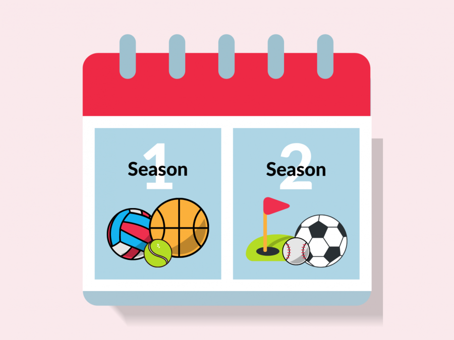A calendar of the new seasons and the sports in each of them.