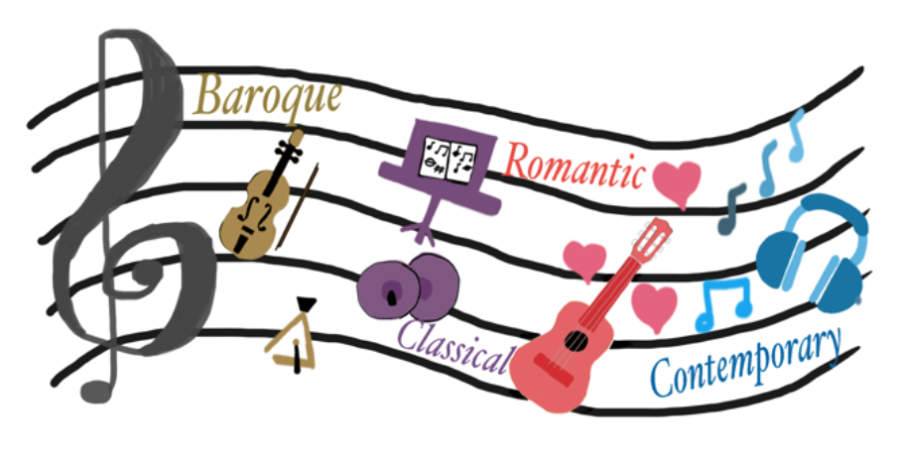 These are the four periods of classical music.