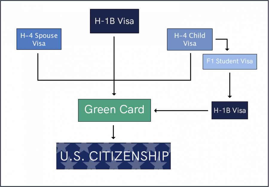 The multi-step pathway to American citizenship with an H-1B or H-4 visa.