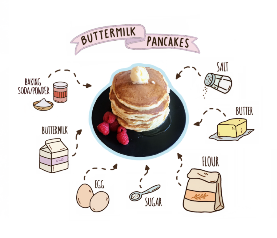 First up of the Epic's adventures in copycat cooking is a classic: IHOP's Original Buttermilk Pancakes.