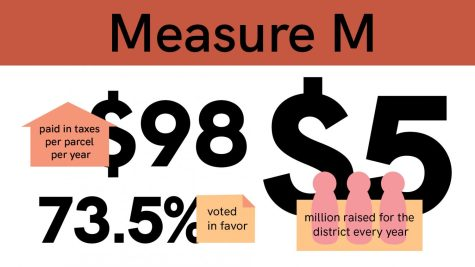 In the November 2020 election, FUHSD voters approved Measure M with 73.5% support, extending a $98 parcel tax for the next 8 years after 2022.