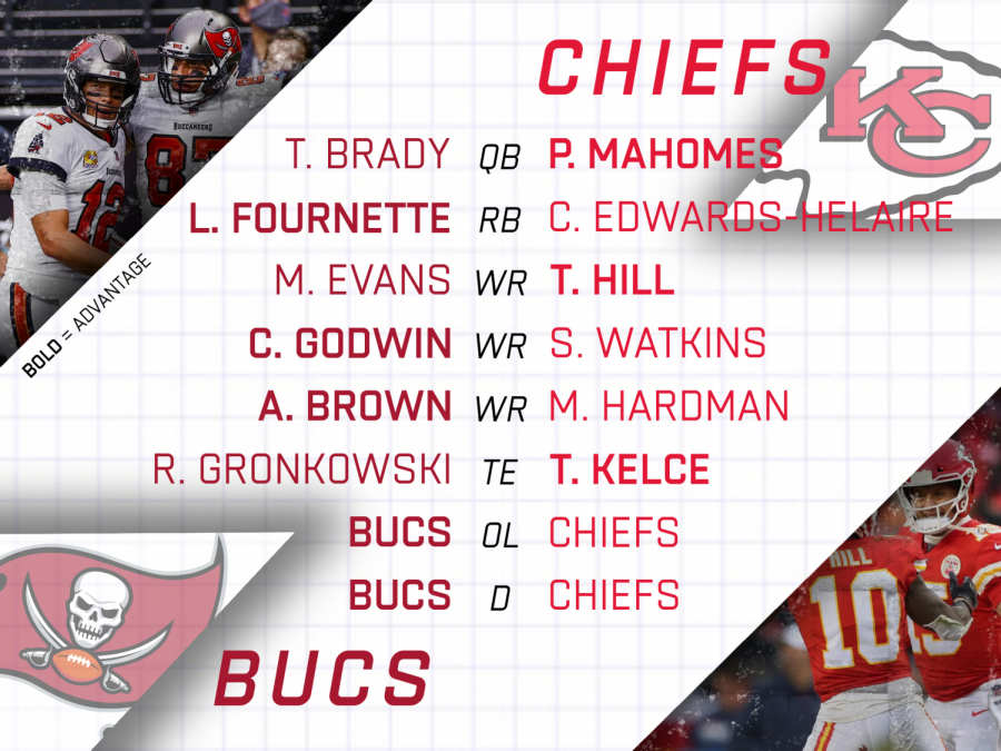 Positional comparisons between the Bucs and Chiefs.