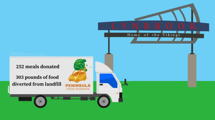 At Lynbrook, 252 meals have been donated, and 303 pounds of leftover food have been diverted from the landfill. (Graphic Illustration by Elliu Huang and Emma Cionca.)