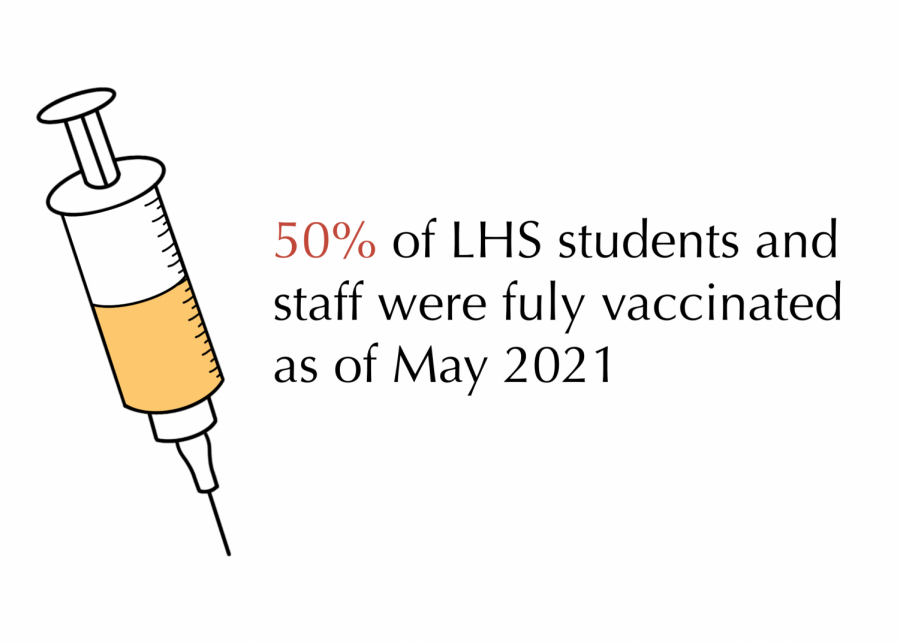 A survey conducted by the Epic found that a majority of students and staff respondents were at least partially vaccinated.